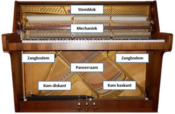 Onderdelen piano